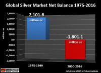 Global-Silver-Market-Net-Balance-1975-2016.png