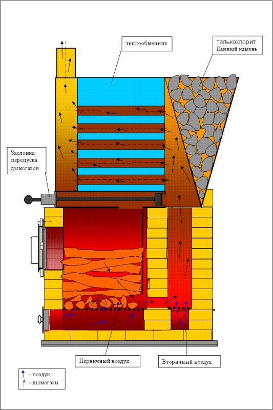 Пиролизная печь для бани своими руками чертежи